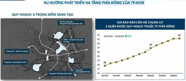 infrastructure development trend in the East of HCMC