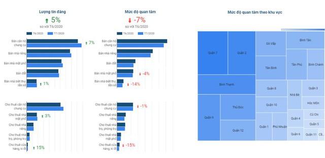 Giá BĐS quận 2, 9, Thủ Đức thuộc Thành phố phía Đông tương lai đã tăng hơn 40% trong vòng 3 năm qua - Ảnh 3.