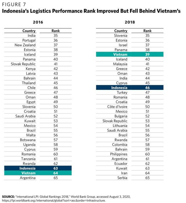 Think tank Hoa Kỳ: Tại sao dân số trẻ và đông gấp gần 3 lần nhưng Indonesia lại tụt hậu về sản xuất và thu hút FDI so với Việt Nam? - Ảnh 7.