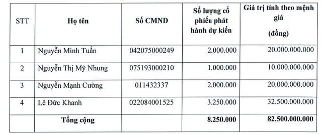Công ty Vinam (CVN) phát hành riêng lẻ hơn 8 triệu cổ phiếu tăng VĐL lên gấp đôi - Ảnh 1.