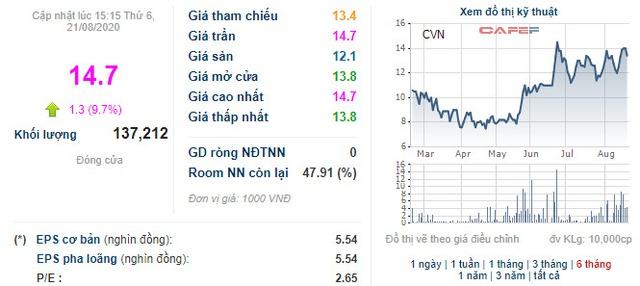 Công ty Vinam (CVN) phát hành riêng lẻ hơn 8 triệu cổ phiếu tăng VĐL lên gấp đôi - Ảnh 2.