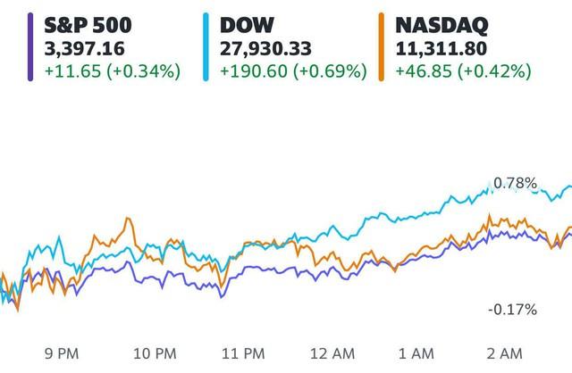 Số liệu kinh tế khả quan, S&P 500 và Nasdaq chạm mức cao nhất mọi thời đại, cổ phiếu Apple tiếp tục lập đỉnh  - Ảnh 1.