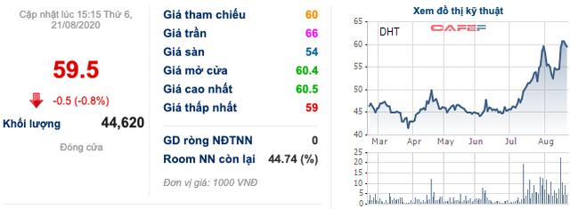 Tăng hơn 30% từ đầu tháng 7, Dược Hà Tây (DHT) chốt phương án bán 20% cho đối tác Nhật với giá 70.000 đồng/cp - Ảnh 1.