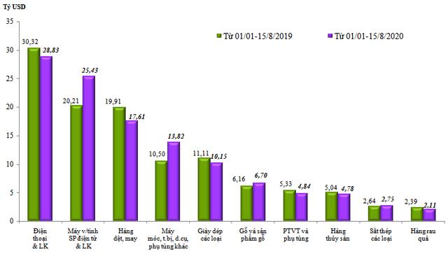 Kim ngạch xuất nhập khẩu hàng hóa Việt Nam vượt 23 tỷ USD trong nửa đầu tháng 8/2020 - Ảnh 1.