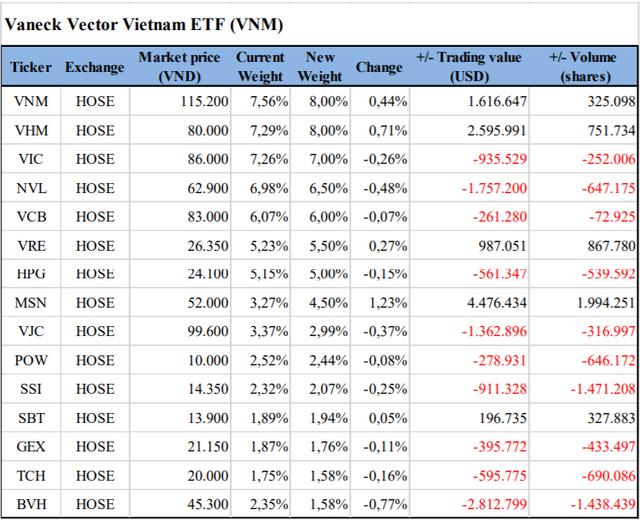 VNM ETF và FTSE Vietnam ETF sẽ cơ cấu danh mục ra sao trong kỳ review tháng 9? - Ảnh 1.
