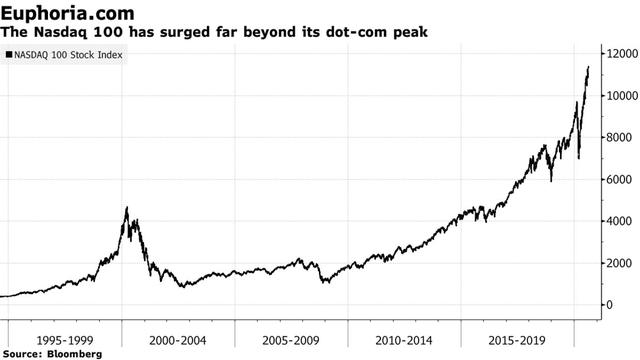 Những chuyên gia sống sót qua thời kỳ dot-com trả lời câu hỏi: Liệu quả bong bóng có đang lặp lại và sắp vỡ tung? - Ảnh 1.