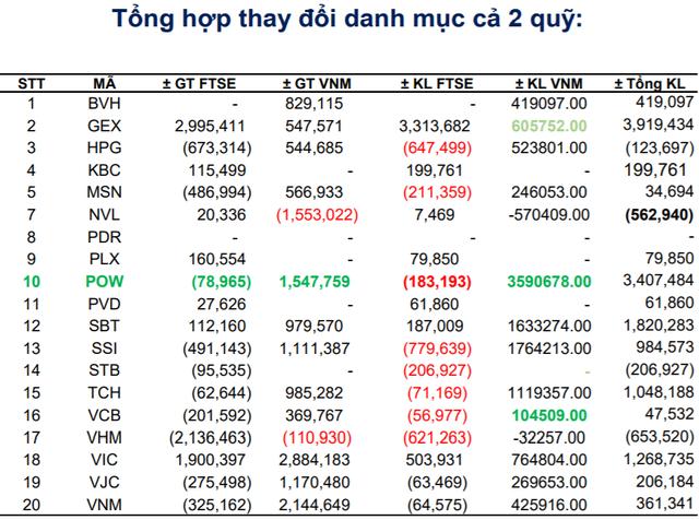 VNM ETF và FTSE Vietnam ETF sẽ cơ cấu danh mục ra sao trong kỳ review tháng 9? - Ảnh 3.