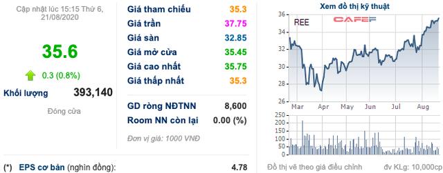 REE: Thị giá tăng 37% từ tháng 4, con trai Chủ tịch HĐQT đã nâng sở hữu lên 6 triệu cổ phiếu - Ảnh 1.