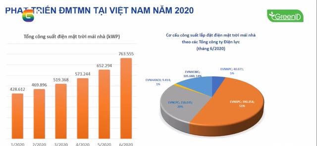 EVN kiến nghị Chính phủ có cơ chế hỗ trợ một phần kinh phí đầu tư điện mặt trời mái nhà cho hộ gia đình - Ảnh 2.