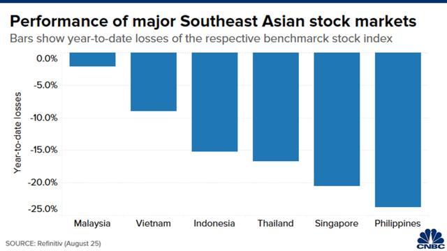 Người dân mang tiền cứu trợ Covid-19 đi mua cổ phiếu, chứng khoán quốc gia này phục hồi tốt nhất Đông Nam Á - Ảnh 1.