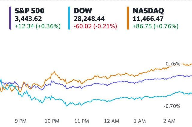 Cổ phiếu Apple rớt giá lần đầu tiên trong 6 phiên, S&P 500 và Nasdaq vẫn chạm đỉnh lịch sử  - Ảnh 1.