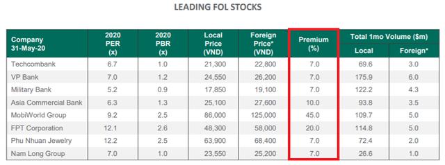 Nhà đầu tư ngoại phải trả chênh 45% so với giá thị trường để mua cổ phiếu Thế giới di động - Ảnh 4.