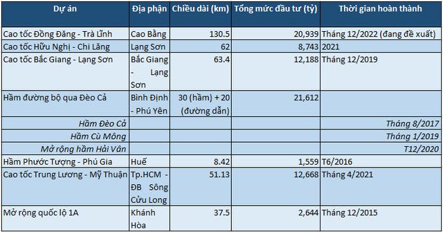"""Vua đào hầm Hồ Minh Hoàng: Góp mặt tại 7 dự án cao tốc, """"hô biến"""" công ty tí hon trên sàn thành tập đoàn hạ tầng với tài sản hơn 30.000 tỷ đồng - Ảnh 3."""