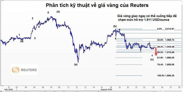 Thị trường ngày 26/8: Giá dầu lên cao nhất 5 tháng, vàng giảm về 1.920 USD/ounce - Ảnh 1.