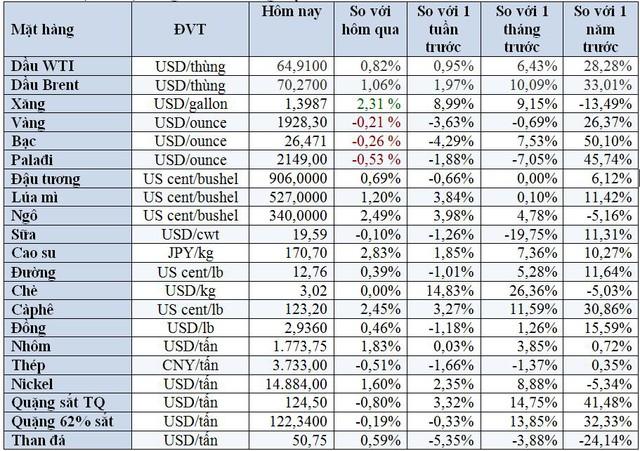 Thị trường ngày 26/8: Giá dầu lên cao nhất 5 tháng, vàng giảm về 1.920 USD/ounce - Ảnh 2.