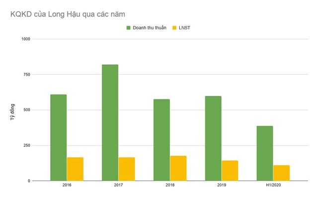 Thu về hơn 5.000 tỷ từ bán Thipha Cable cho người Thái, ông Võ Tấn Thịnh vừa chi cả trăm tỷ mua cổ phiếu Long Hậu (LHG) - Ảnh 1.
