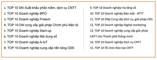 Vinasa phát động chương trình Top 10 doanh nghiệp ICT Việt Nam 2020, lập bản đồ doanh nghiệp ngành công nghệ thông tin - Ảnh 1.