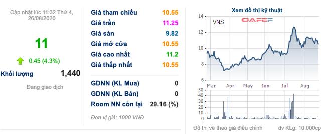 Vinasun: Vợ Chủ tịch HĐQT tăng sở hữu và chính thức trở thành cổ đông lớn với tỷ lệ nắm giữ 10,56% vốn - Ảnh 1.