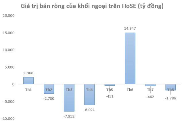 Dòng vốn ETFs đổ mạnh vào thị trường, vì sao khối ngoại vẫn bán ròng miệt mài trên TTCK Việt Nam? - Ảnh 3.