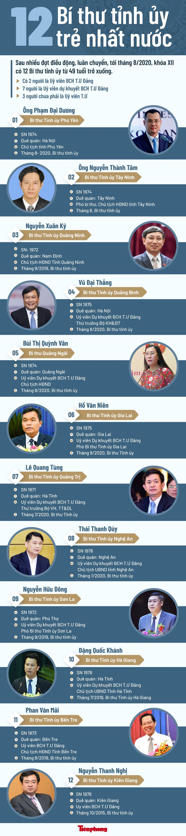 Chân dung 12 Bí thư tỉnh ủy trẻ nhất nước - Ảnh 1.