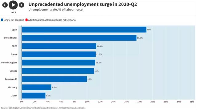 Tổng thư ký OECD chỉ ra 3 biện pháp giúp các quốc gia phục hồi kinh tế - Ảnh 2.
