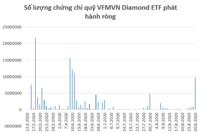 VFMVN Diamond ETF hút ròng 150 tỷ đồng trong tuần 24-28/8, quỹ đến từ Đài Loan đã giải ngân? - Ảnh 1.