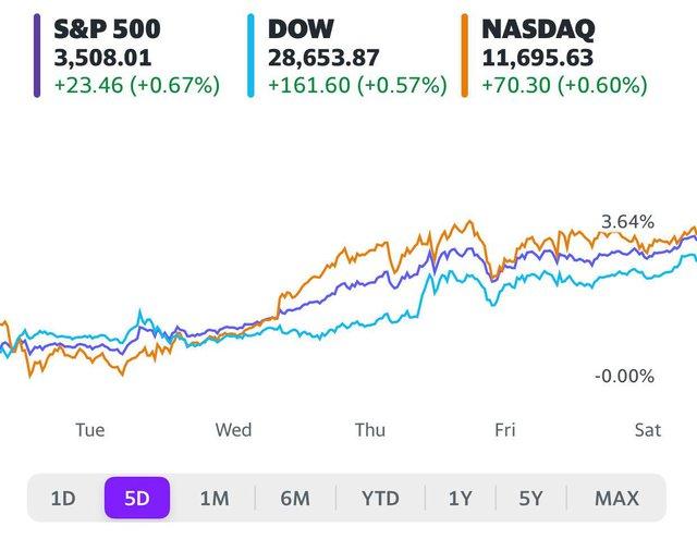 Số liệu kinh tế khả quan, Dow Jones hồi phục hoàn toàn sau mức giảm trong năm 2020, S&P 500 lần đầu đóng cửa trên mốc 3.500 điểm - Ảnh 1.