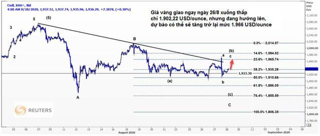 Thị trường ngày 29/8: Giá vàng đảo chiều tăng hơn 2%, quặng sắt, thép, cao su đồng loạt tăng cao - Ảnh 1.