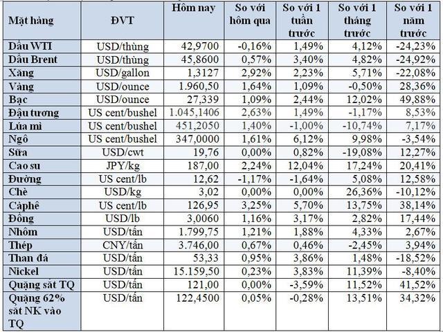 Thị trường ngày 29/8: Giá vàng đảo chiều tăng hơn 2%, quặng sắt, thép, cao su đồng loạt tăng cao - Ảnh 2.