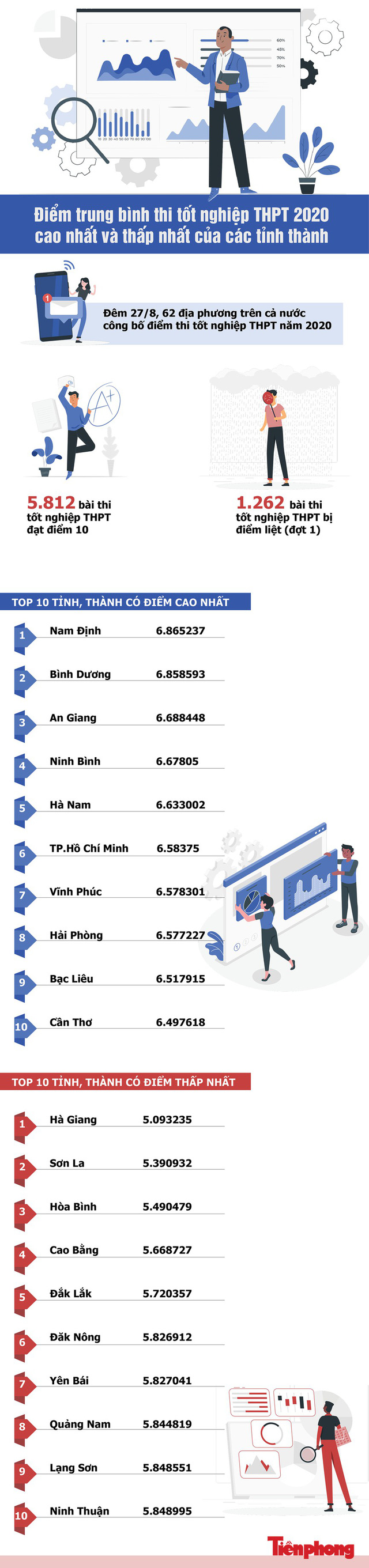 Hà Giang, Sơn La, Hòa Bình đứng ở đâu trên bảng xếp hạng điểm trung bình tốt nghiệp THPT - Ảnh 1.