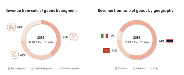 """Doanh thu vượt 1 tỷ USD, Central Group """"phả hơi nóng"""" vào Vincommerce, Saigon Co.op trong cuộc đua dẫn đầu thị trường bán lẻ Việt Nam - Ảnh 5."""