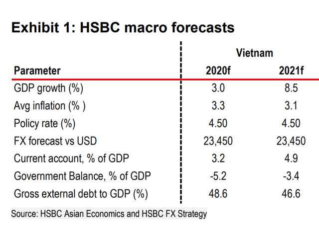 HSBC: Vietnam will be the only ASEAN country with positive growth this year and will rise to 8.5% in 2021 - Photo 1.