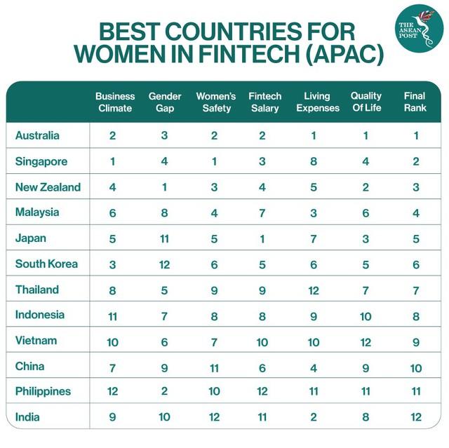 Việt Nam xếp thứ 9, đứng trước Trung Quốc, Philippines và Ấn Độ về môi trường tích cực cho phụ nữ trong lĩnh vực fintech - Ảnh 1.