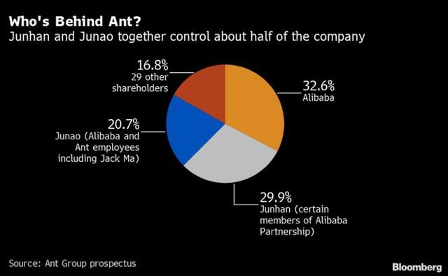 Thương vụ IPO kỷ lục 30 tỷ USD của Ant Group: Tham vọng dẫn đầu thị trường công nghệ tài chính toàn cầu của tỷ phú Jack Ma - Ảnh 3.