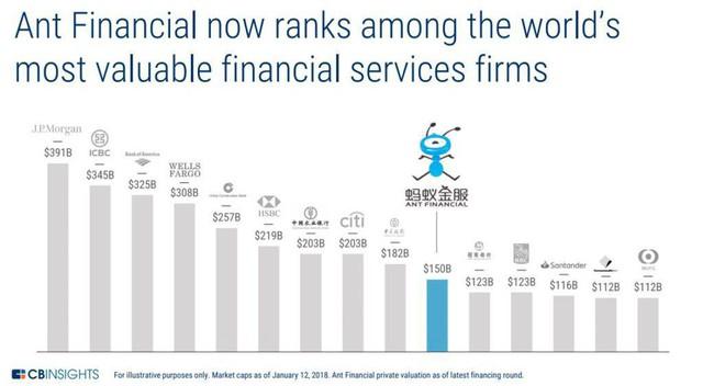 Thương vụ IPO kỷ lục 30 tỷ USD của Ant Group: Tham vọng dẫn đầu thị trường công nghệ tài chính toàn cầu của tỷ phú Jack Ma - Ảnh 1.