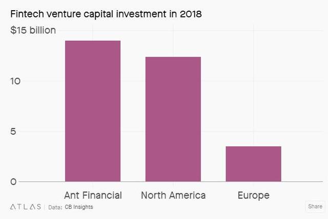 Thương vụ IPO kỷ lục 30 tỷ USD của Ant Group: Tham vọng dẫn đầu thị trường công nghệ tài chính toàn cầu của tỷ phú Jack Ma - Ảnh 2.