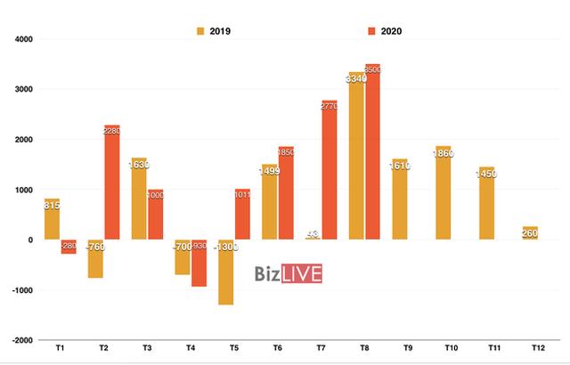 Xuất siêu liên tiếp lập kỷ lục, Việt Nam thặng dư cao nhất từ trước đến nay - Ảnh 1.