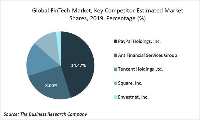 Thương vụ IPO kỷ lục 30 tỷ USD của Ant Group: Tham vọng dẫn đầu thị trường công nghệ tài chính toàn cầu của tỷ phú Jack Ma - Ảnh 5.