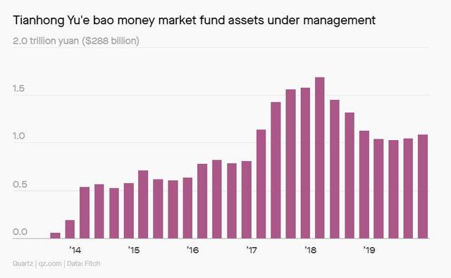 Thương vụ IPO kỷ lục 30 tỷ USD của Ant Group: Tham vọng dẫn đầu thị trường công nghệ tài chính toàn cầu của tỷ phú Jack Ma - Ảnh 6.