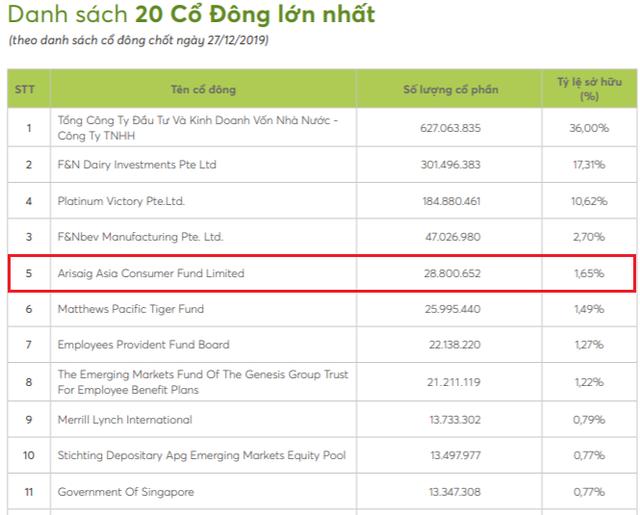 Lãi bình quân 20% mỗi năm, Arisaig Asia Consumer Fund thoái toàn bộ vốn khỏi Vinamilk sau 11 năm nắm giữ - Ảnh 1.