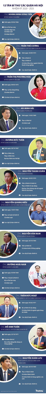 Chân dung 12 Bí thư các quận ở Hà Nội - Ảnh 1.