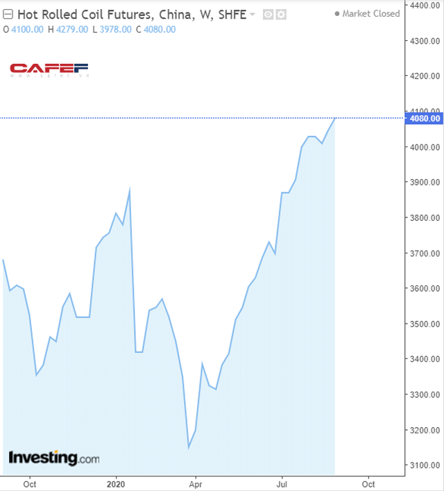 Giá HRC tăng rất mạnh từ cuối tháng 3 sau khi rơi dựng đứng trong quý 1