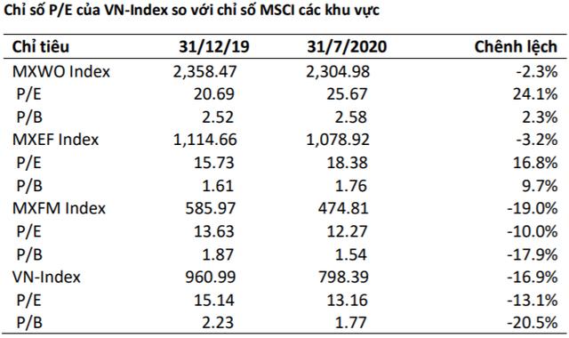 """BSC: """"KQKD quý 2 không quá tiêu cực, hỗ trợ thị trường hình thành mặt bằng giá cao hơn đáy trước"""" - Ảnh 1."""