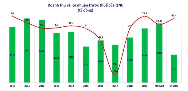 QNC: Quý 2 lãi 48 tỷ đồng, cao gấp gần 5 lần cùng kỳ - Ảnh 2.