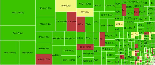 VCB bất ngờ tăng mạnh gần 4%, khối ngoại bán ròng nhiều cổ phiếu lớn khi VN-Index tăng gần 13 điểm - Ảnh 1.