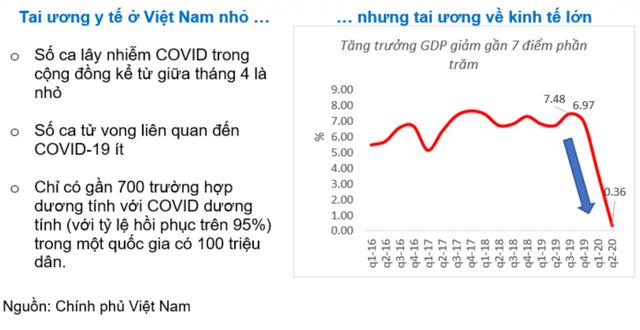World Bank: Đã và đang kiểm soát đại dịch Covid-19 một cách ngoạn mục, Việt Nam có hai lợi thế để thoát khỏi Bẫy kinh tế Covid-19 - Ảnh 1.
