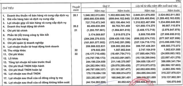 Chủ quản Zalo, ZaloPay đạt 265 tỷ LNST sau nửa đầu năm, nắm giữ gần 4.200 tỷ đồng tiền mặt và tiền gửi - Ảnh 2.