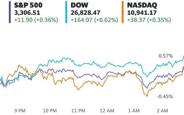 Kì vọng về gói kích thích kinh tế mới, Phố Wall thăng hoa 3 phiên liên tiếp, Dow Jones tăng hơn 160 điểm  - Ảnh 1.