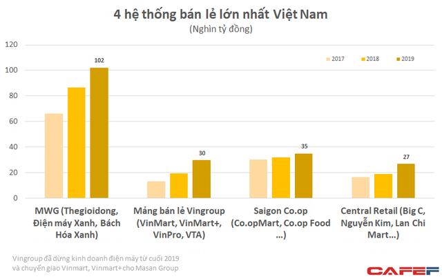 """Doanh thu vượt 1 tỷ USD, Central Group """"phả hơi nóng"""" vào Vincommerce, Saigon Co.op trong cuộc đua dẫn đầu thị trường bán lẻ Việt Nam - Ảnh 6."""