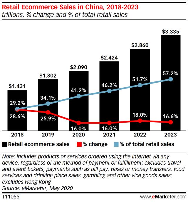 Những gã khổng lồ TMĐT đã hồi sinh ngành bán lẻ tại Trung Quốc như thế nào? - Ảnh 1.